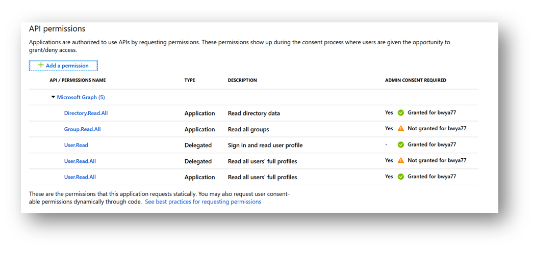 Azure Application permissions assigned for the Graph API
